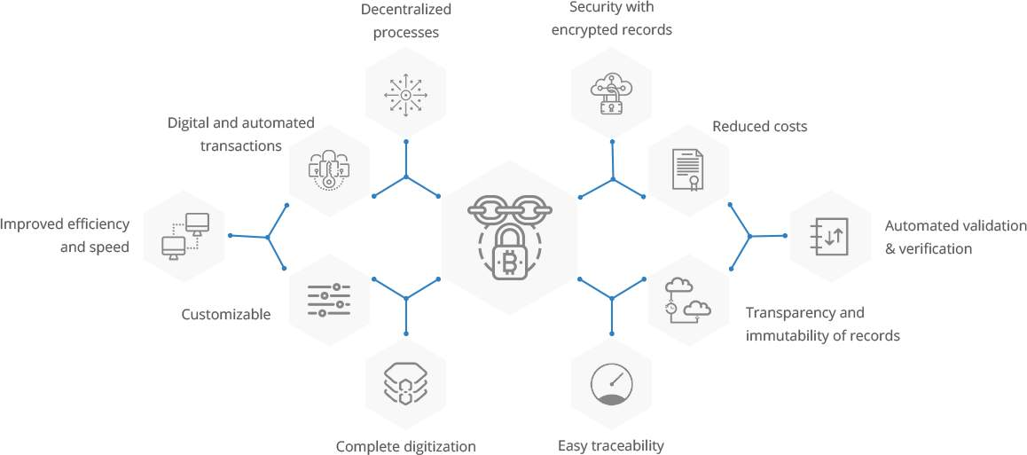 Business Functions with Blockchain Development