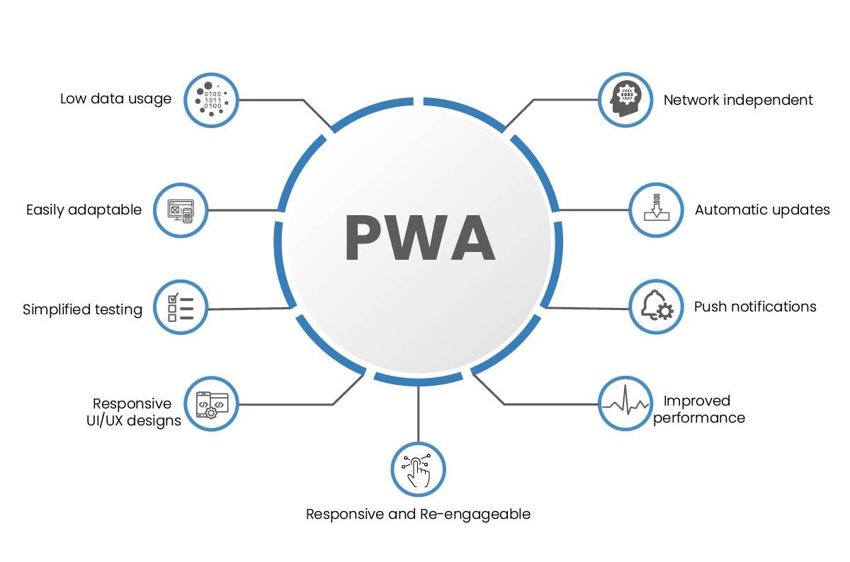 Benefits of PWAs