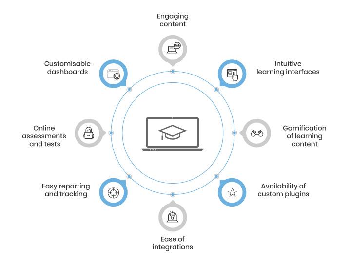 Learning-Management-Software-Development