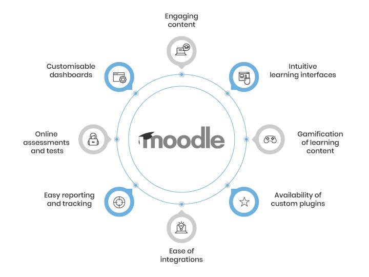 Moodle-Development-Services