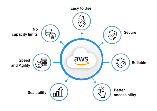 Managed AWS Cloud Services