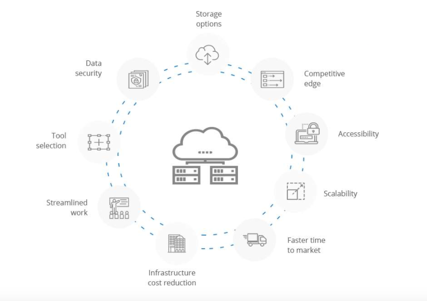 Azure Cloud Computing Development
