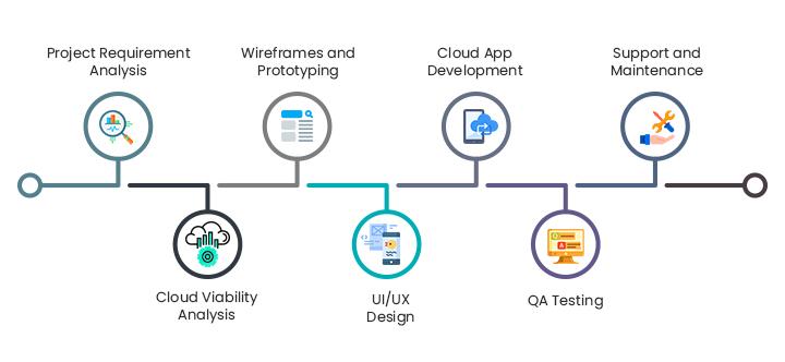 Google Cloud Management Services